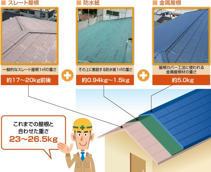屋根カバー工法による重量増