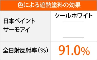 サーモアイのクールホワイトは全日射反射率91.0%