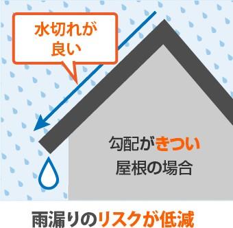 勾配がきつい屋根は雨漏りのリスクが低減