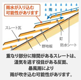 重なり部分に隙間があるスレートは、 湿気を逃す役目がある反面、 暴風雨により 雨が吹き込む可能性があります。