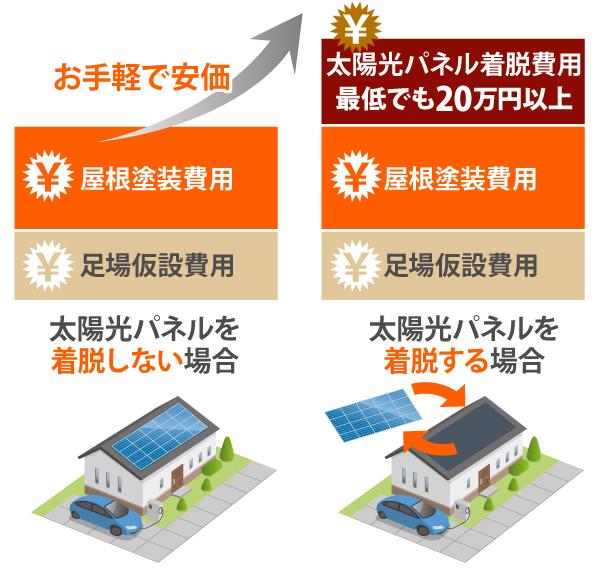 太陽光パネルを着脱する場合、最低でも20万円以上の着脱費用がかかる