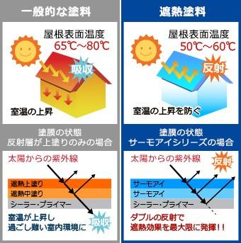 一般的な塗料と遮熱塗料の違い