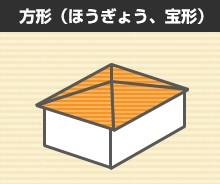 方形(ほうぎょう・宝形)